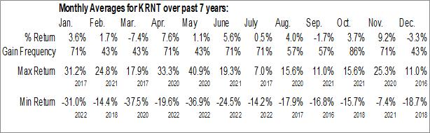 Monthly Seasonal Kornit Digital Ltd (NASD:KRNT)