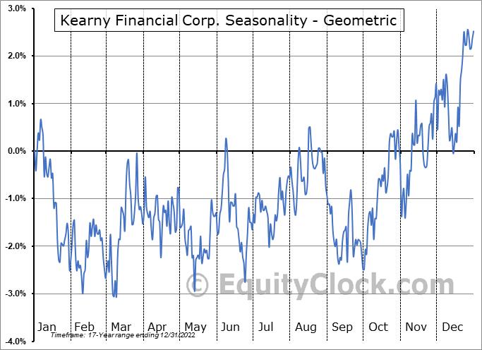 Kearny Financial Corp. (NASD:KRNY) Seasonality