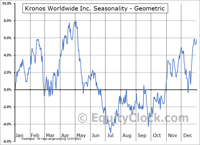 Kronos Worldwide Inc. (NYSE:KRO) Seasonality