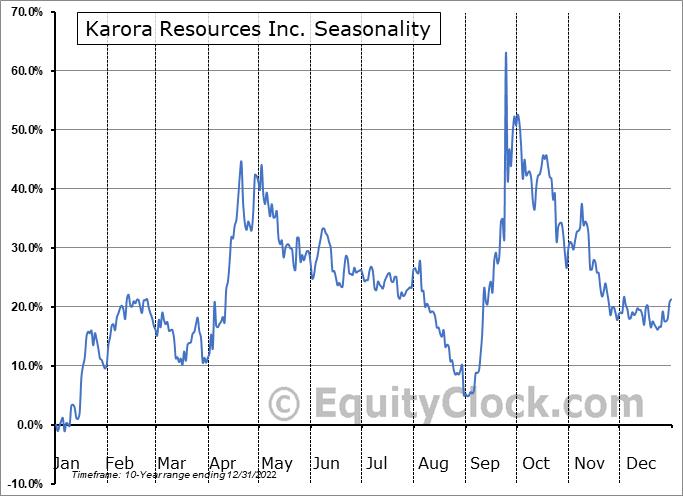 Karora Resources Inc. (OTCMKT:KRRGF) Seasonality