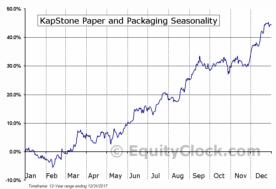 KapStone Paper and Packaging (NYSE:KS) Seasonal Chart