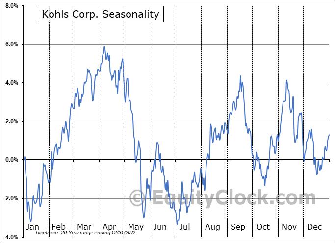 Kohls Corp. (NYSE:KSS) Seasonal Chart