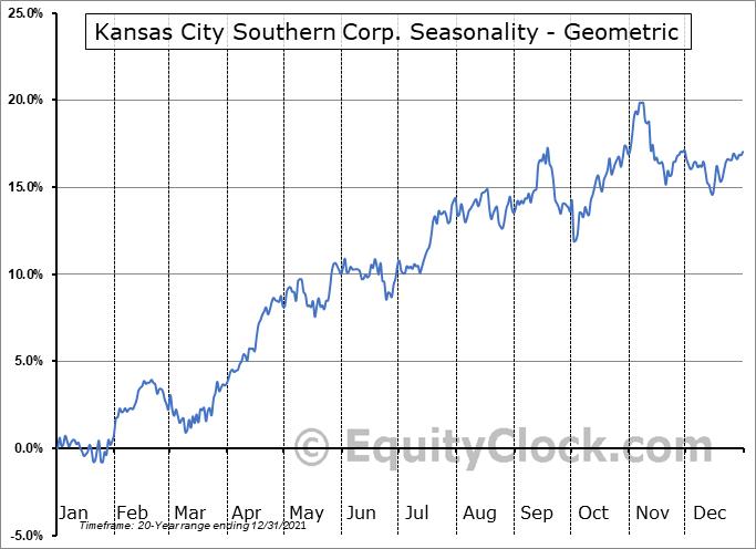 Kansas City Southern Corp. (NYSE:KSU) Seasonality