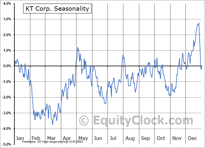 KT Corp. (NYSE:KT) Seasonality