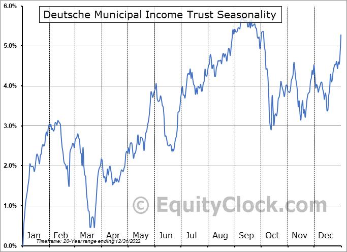 Deutsche Municipal Income Trust (NYSE:KTF) Seasonality