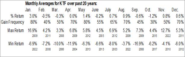 Monthly Seasonal Deutsche Municipal Income Trust (NYSE:KTF)