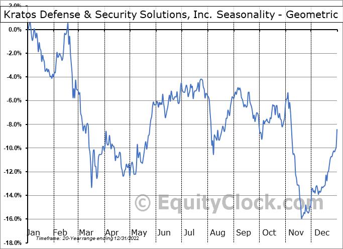 Kratos Defense & Security Solutions, Inc. (NASD:KTOS) Seasonality