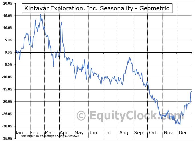 Kintavar Exploration, Inc. (TSXV:KTR.V) Seasonality