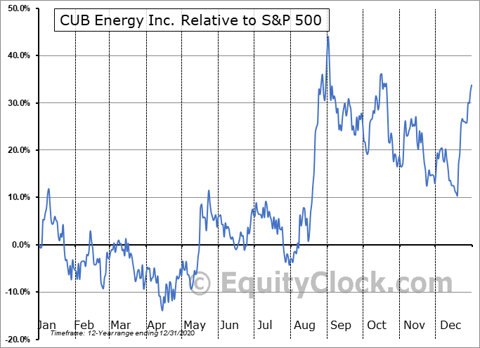 KUB.V Relative to the S&P 500