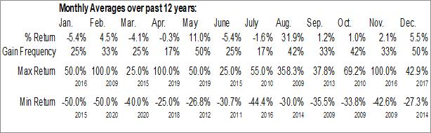 Monthly Seasonal CUB Energy Inc. (TSXV:KUB.V)