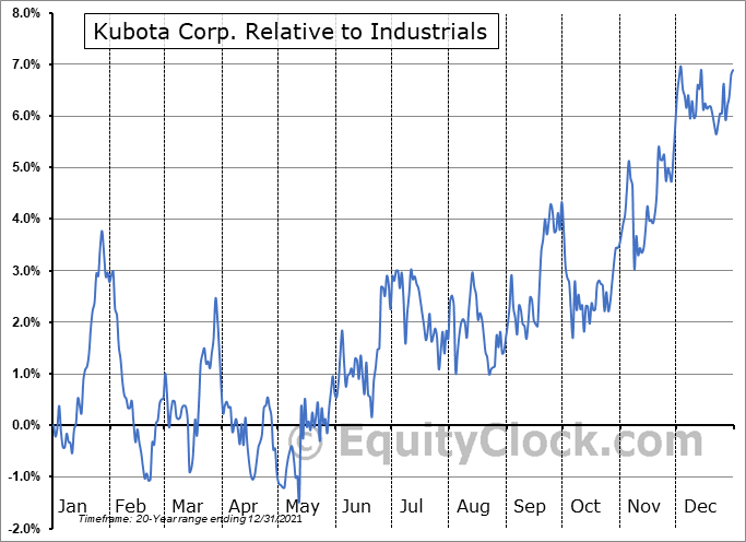 KUBTY Relative to the Sector