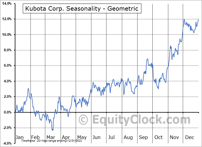 Kubota Corp. (OTCMKT:KUBTY) Seasonality