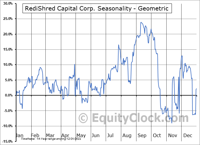 RediShred Capital Corp. (TSXV:KUT.V) Seasonality