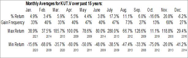 Monthly Seasonal RediShred Capital Corp. (TSXV:KUT.V)