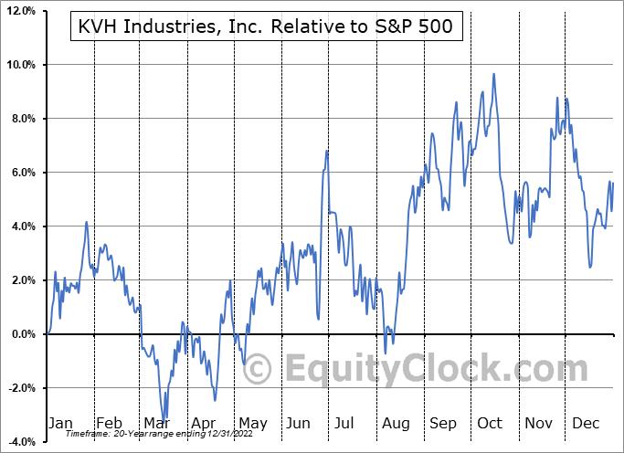 KVHI Relative to the S&P 500