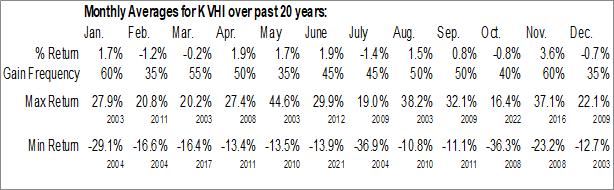 Monthly Seasonal KVH Industries, Inc. (NASD:KVHI)