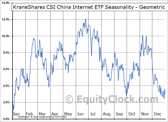 KraneShares CSI China Internet ETF (AMEX:KWEB) Seasonality