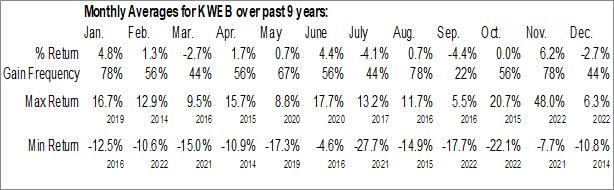 Monthly Seasonal KraneShares CSI China Internet ETF (AMEX:KWEB)