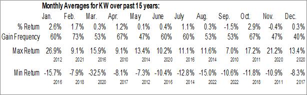 Monthly Seasonal Kennedy-Wilson, Inc. (NYSE:KW)