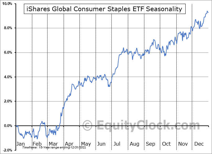 iShares Global Consumer Staples ETF (NYSE:KXI) Seasonal Chart