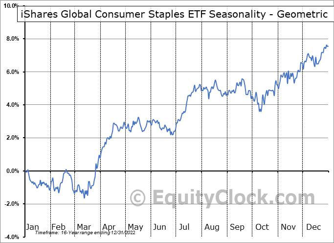 iShares Global Consumer Staples ETF (NYSE:KXI) Seasonality
