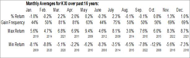 Monthly Seasonal iShares Global Consumer Staples ETF (NYSE:KXI)
