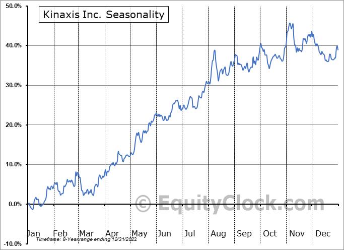 Kinaxis Inc. (TSE:KXS.TO) Seasonal Chart