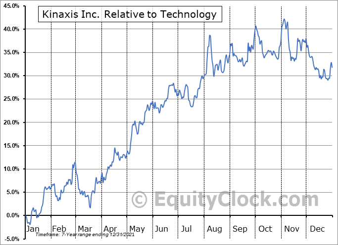 KXS.TO Relative to the Sector