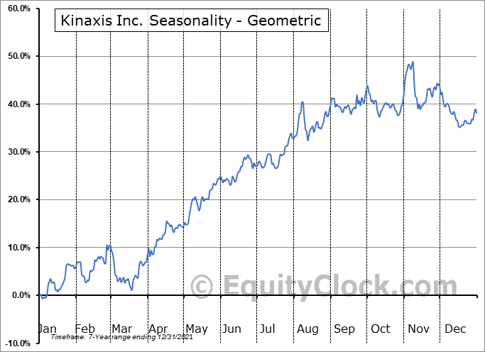 Kinaxis Inc. (TSE:KXS.TO) Seasonality