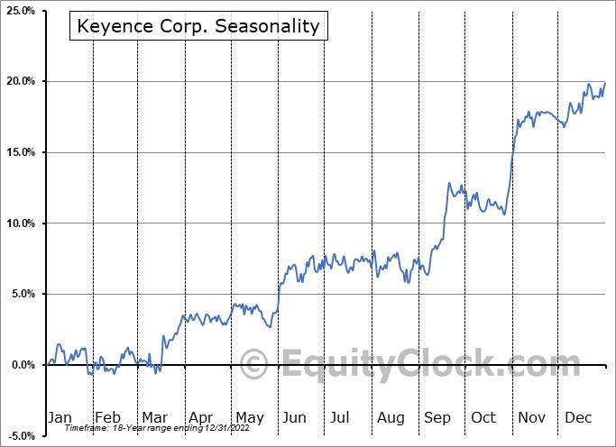 Keyence Corp. (OTCMKT:KYCCF) Seasonality
