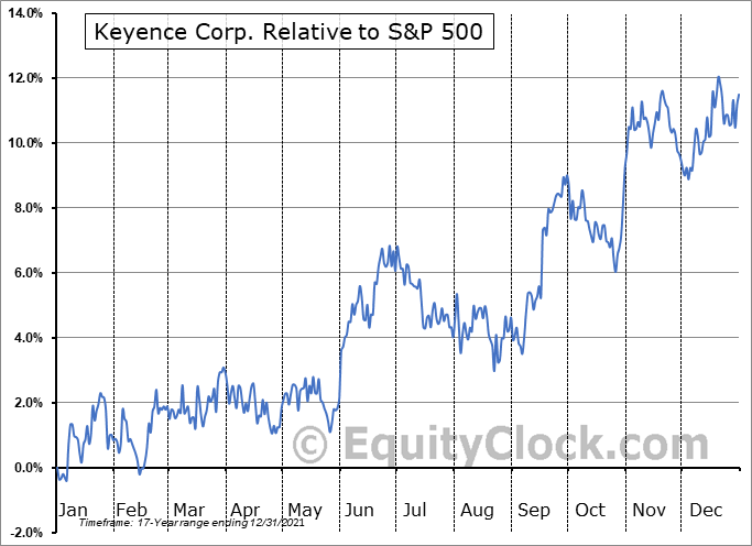 KYCCF Relative to the S&P 500