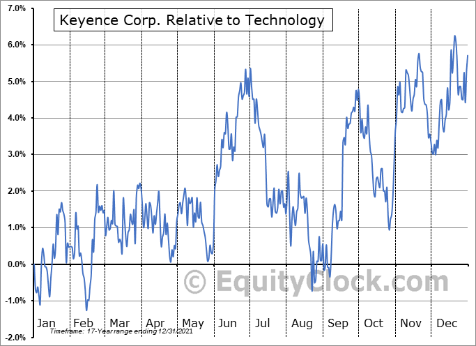 KYCCF Relative to the Sector