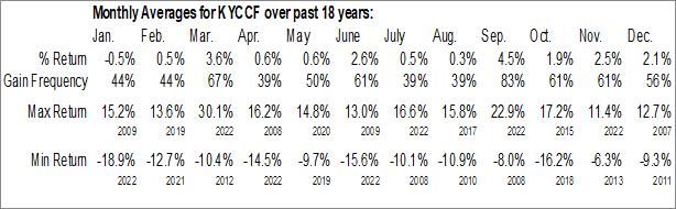 Monthly Seasonal Keyence Corp. (OTCMKT:KYCCF)