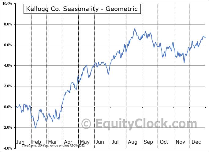 Kellogg Co. (NYSE:K) Seasonality