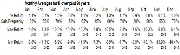 Monthly Seasonal Kellogg Co. (NYSE:K)