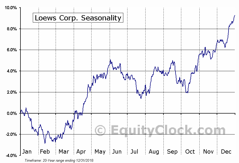Loews Corp. (NYSE:L) Seasonal Chart