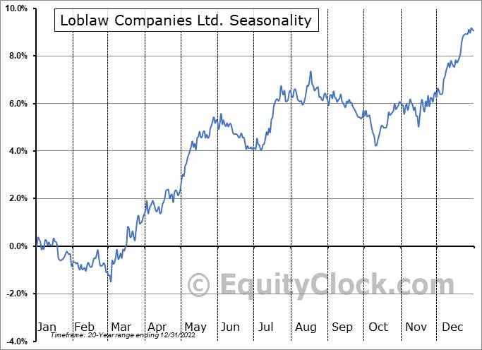 Loblaw Companies Ltd. (TSE:L.TO) Seasonal Chart