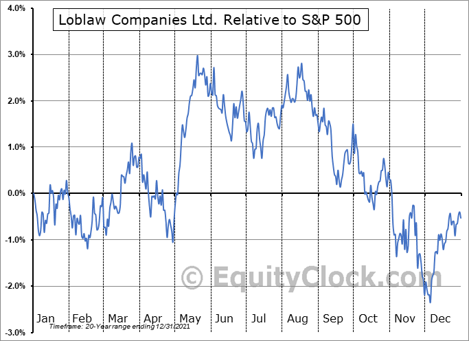 L.TO Relative to the S&P 500