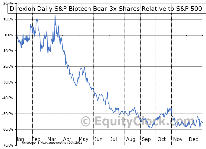LABD Relative to the S&P 500