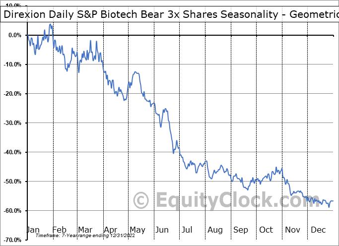 Direxion Daily S&P Biotech Bear 3x Shares (AMEX:LABD) Seasonality