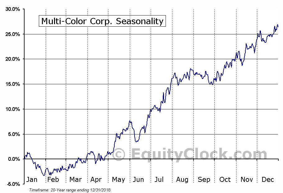 Multi-Color Corp. (NASD:LABL) Seasonal Chart
