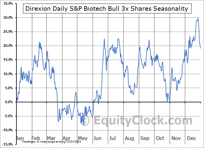 Direxion Daily S&P Biotech Bull 3x Shares (AMEX:LABU) Seasonal Chart