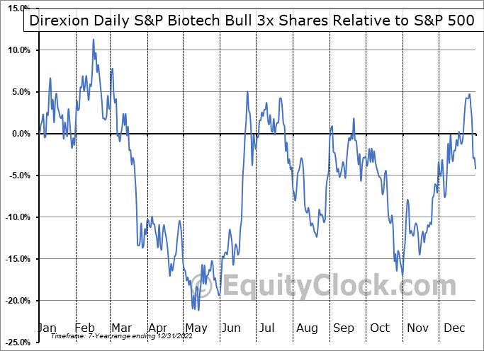 LABU Relative to the S&P 500