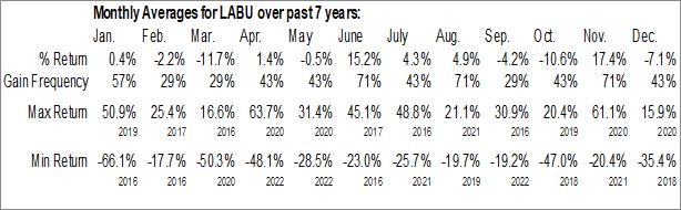 Monthly Seasonal Direxion Daily S&P Biotech Bull 3x Shares (AMEX:LABU)