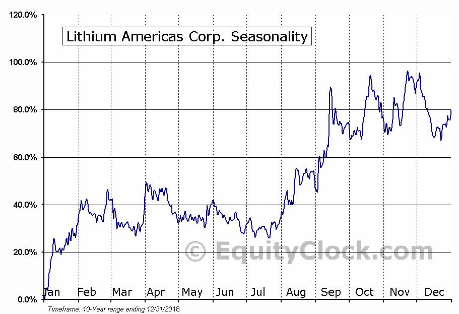 Lithium Americas Corp. (NYSE:LAC) Seasonal Chart