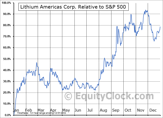 LAC.TO Relative to the S&P 500