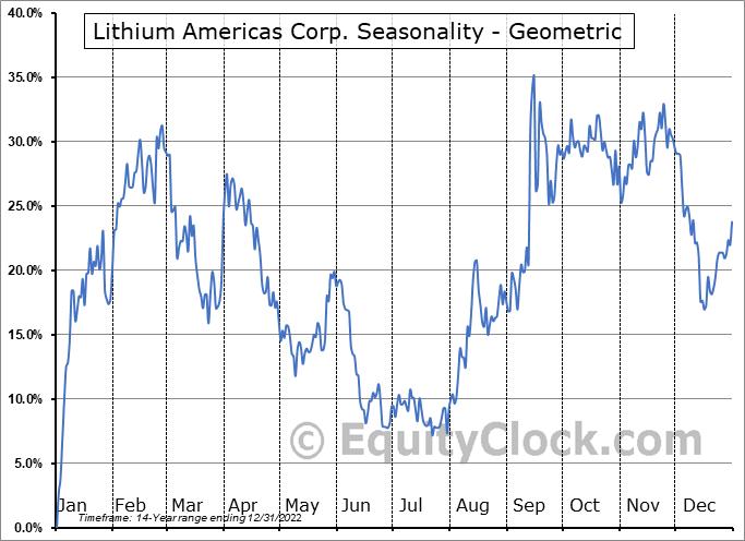 Lithium Americas Corp. (TSE:LAC.TO) Seasonality