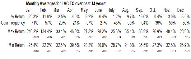 Monthly Seasonal Lithium Americas Corp. (TSE:LAC.TO)