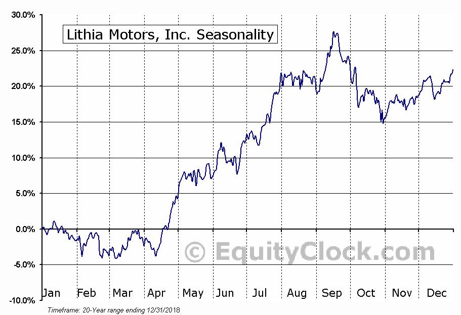 Lithia Motors, Inc. (NYSE:LAD) Seasonal Chart
