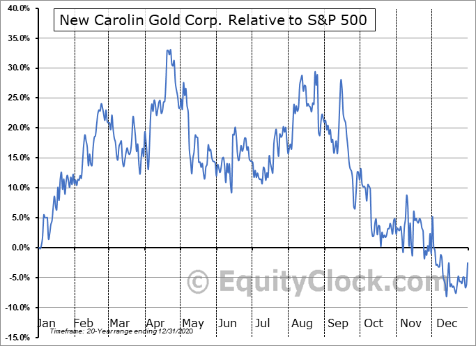 LAD.V Relative to the S&P 500